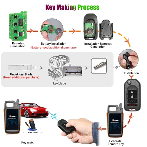 5pcs Xhorse XKHO02EN Universal Remote Key Fob 2+1 Button for Honda Type for VVDI Key Tool English Version
