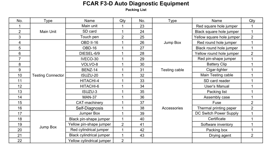 Fcar-F3-D Packing List